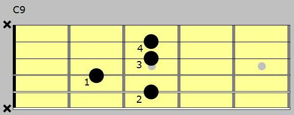 How To Play C9 Chord On Guitar Image collections - guitar chords ...